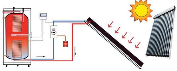 Zonneboiler of elektrische boiler? Werking, voordelen & kosten